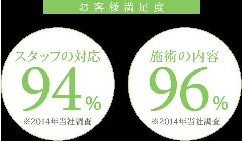 お客様満足度:スタッフの対応94%・施術の内容96%(2014年当社調査)